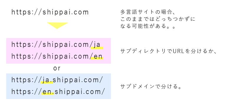 多言語サイトの場合、 このままではどっちつかずに なる可能性がある。。サブディレクトリでURLを分けるか、サブドメインで分ける。